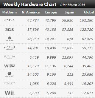 XGChartz.com Weekly Hardware Chart